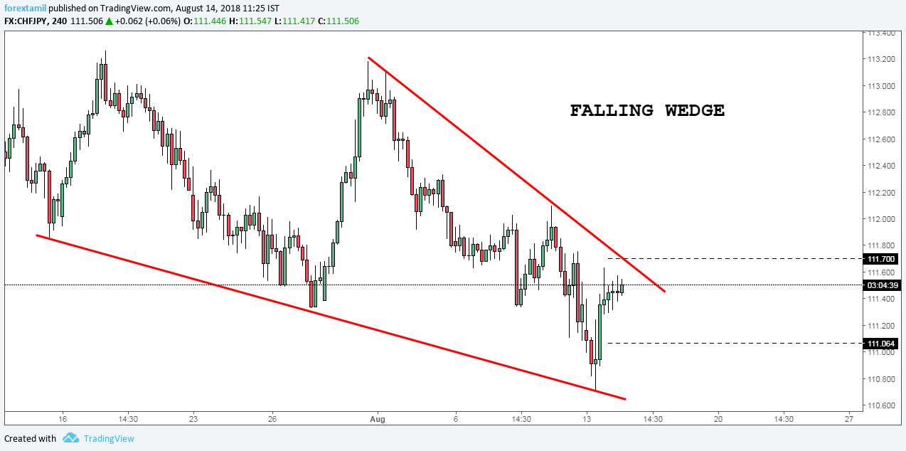 QA CHFJPY: FALLING WEDGE CONFIRMED-RESTRICT MOVES.