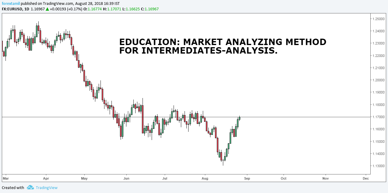 EDUCATION: MARKET ANALYSING METHOD FOR INTERMEDIATES-ANALYSIS.
