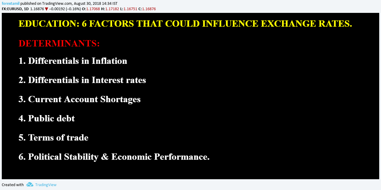 EDUCATION: 6 FACTORS THAT COULD INFLUENCE EXCHANGE RATES