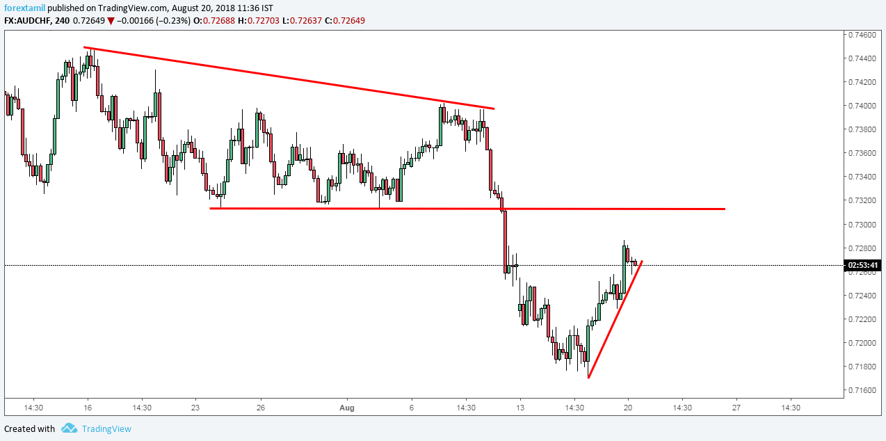AUDCHF: STRUGGLES TO EXTEND IT'S RECOVERY SETUP.
