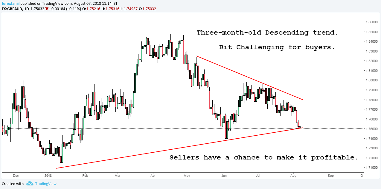 QA: GBPAUD QUICK OVERVIEW DESCENDING TREND LEADING THE GAME.