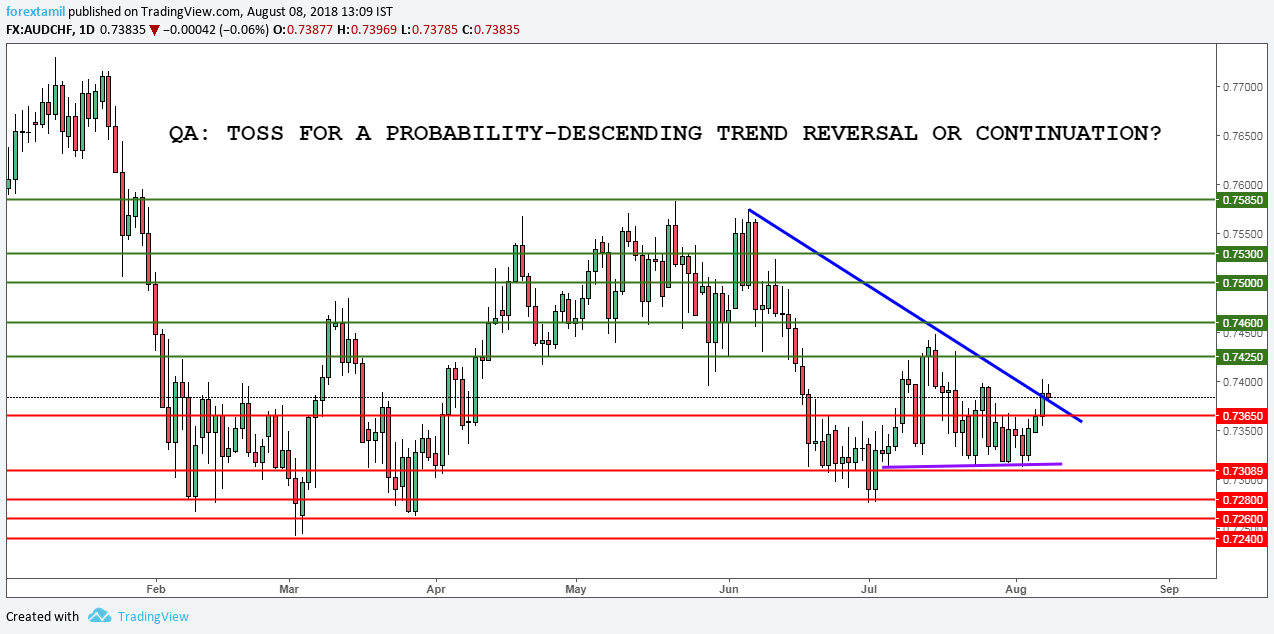 QA: TOSS FOR A PROBABILITY-TREND REVERSAL OR CONTINUATION?