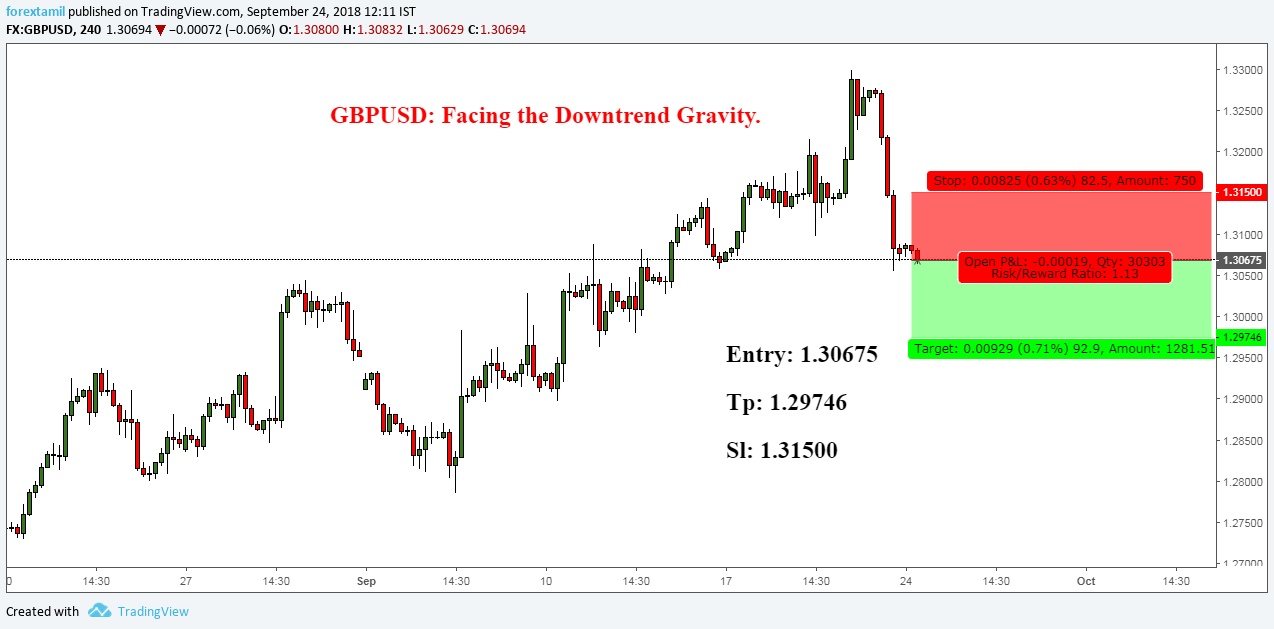GBPUSD: Facing the Downtrend Gravity.