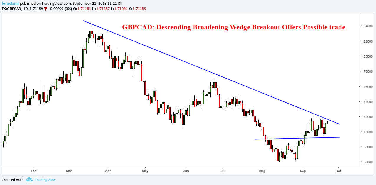 GBPCAD: Descending Broadening Wedge Breakout Offers Possible trade.