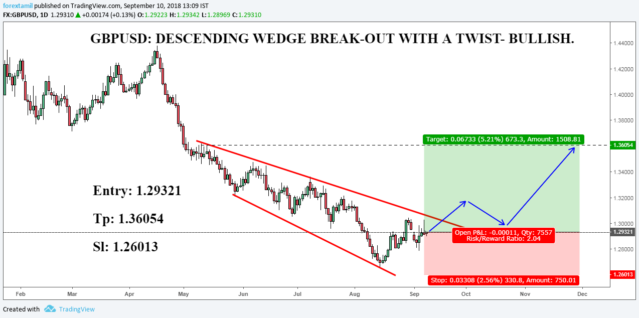 GBPUSD: DESCENDING WEDGE BREAK-OUT WITH A TWIST- BULLISH.