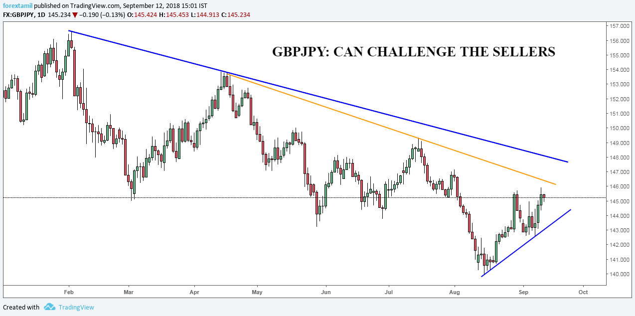 GBPJPY: CAN CHALLENGE THE SELLERS