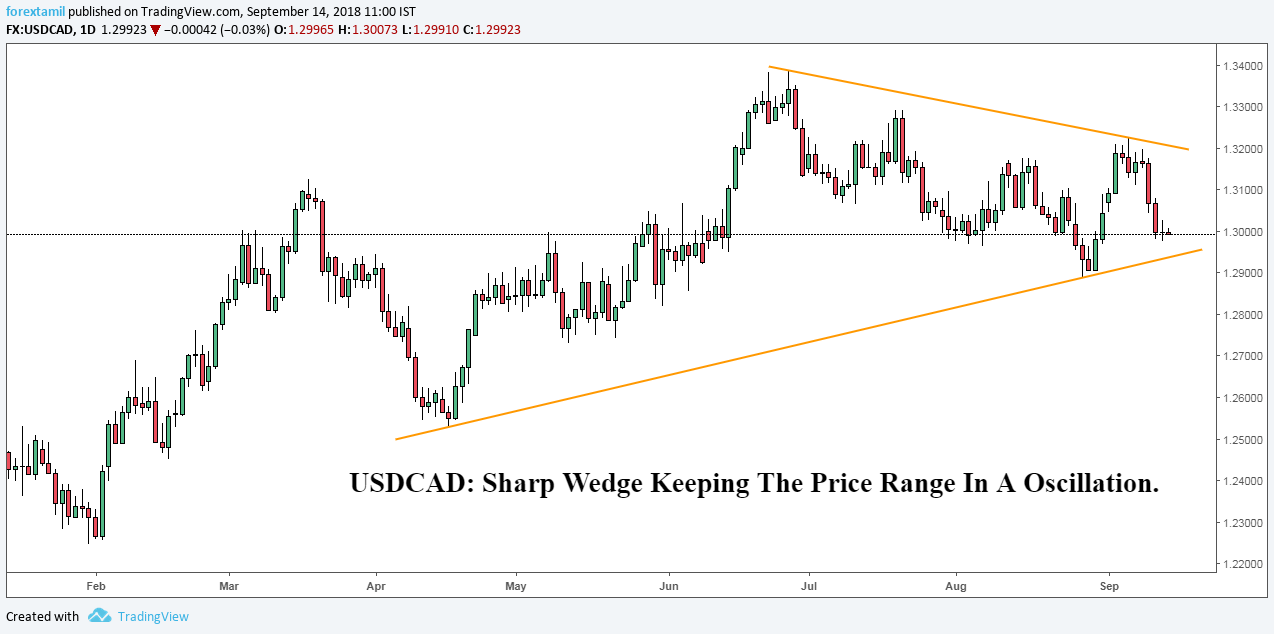 USDCAD: Sharp Wedge Keeping The Price Range In A Oscillation.