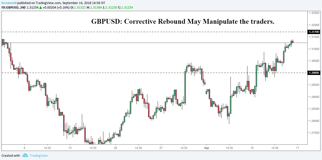 GBPUSD: Corrective Rebound May Manipulate the traders.