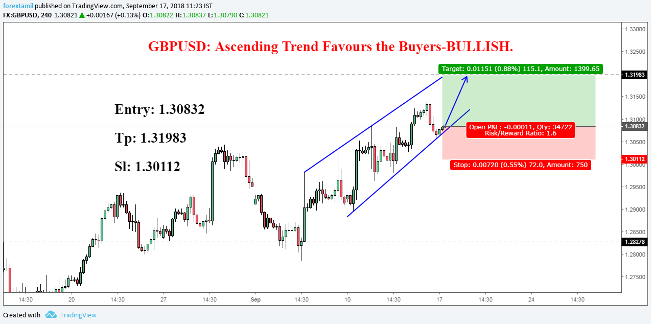 GBPUSD: Ascending Trend Favours the Buyers-BULLISH.