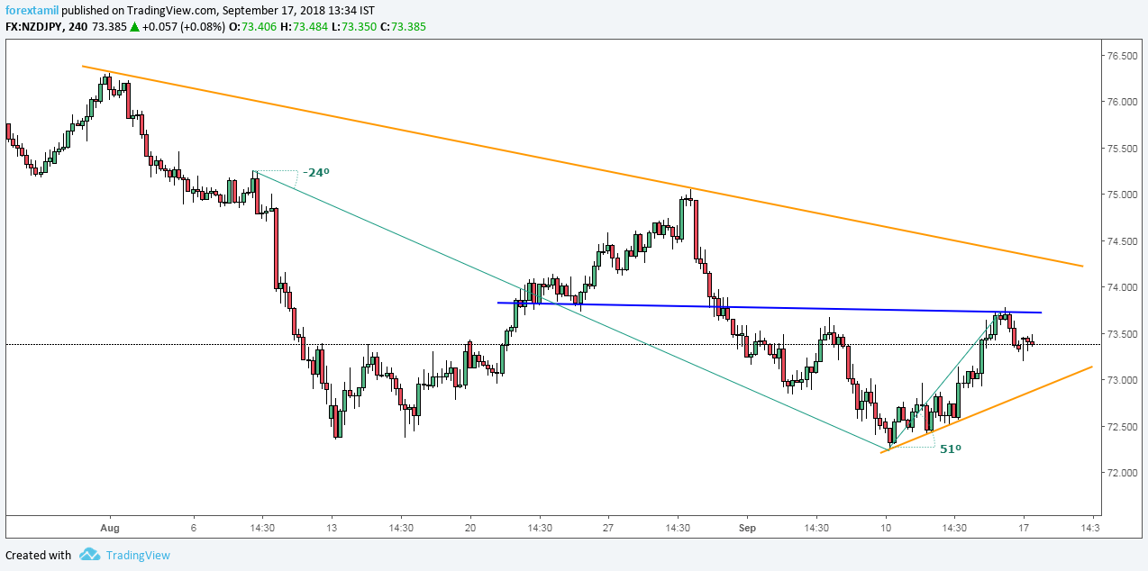 NZDJPY: Descending Wedge Re-directing The Price range.