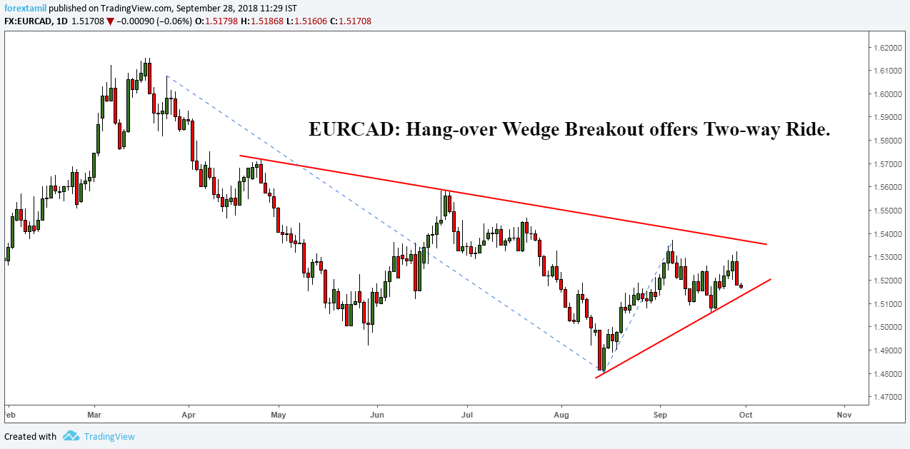 EURCAD: Hang-over Wedge Breakout offers Two-way Ride.