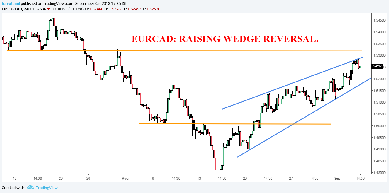 EURCAD: RAISING WEDGE REVERSAL.