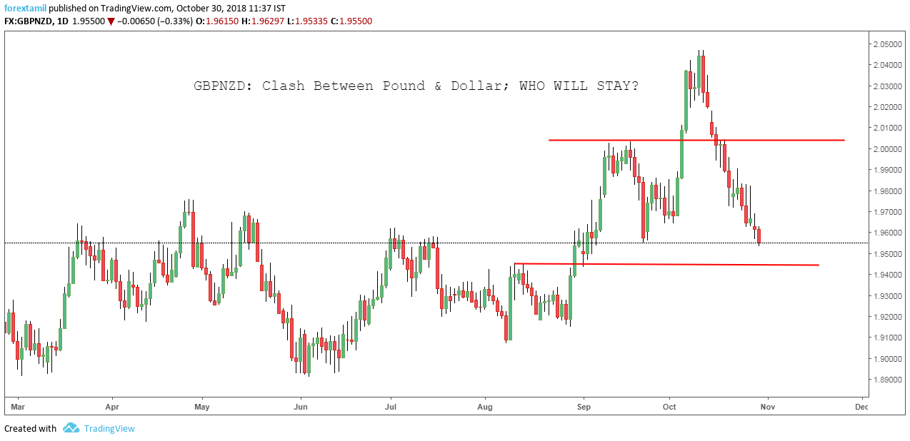 GBPNZD: Clash Between Pound & Dollar; WHO WILL STAY?