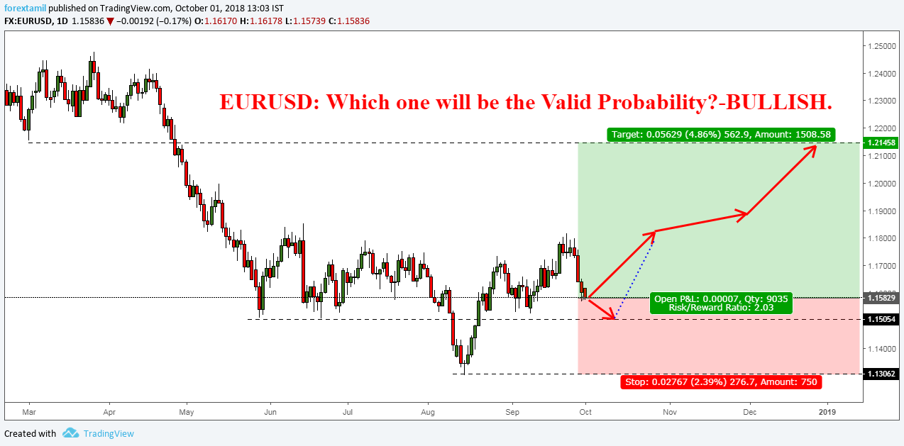 EURUSD: Which one will be the Valid Probability?-BULLISH.