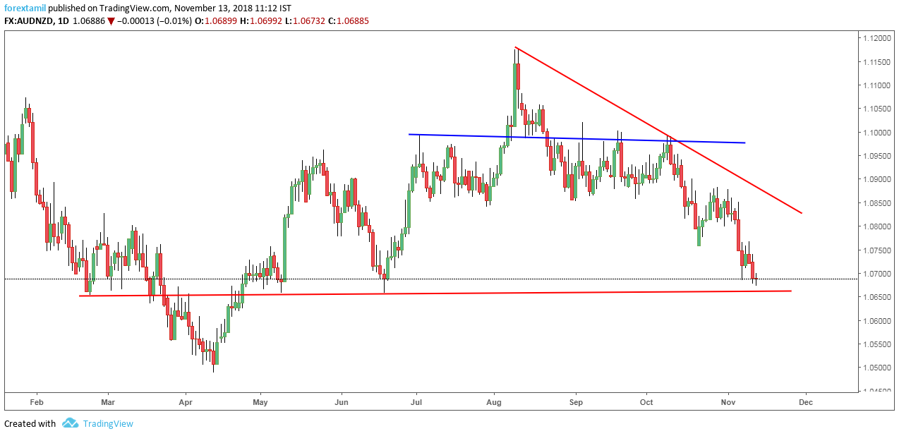 AUDNZD: Downtrend Support adding an Extra Advantage.