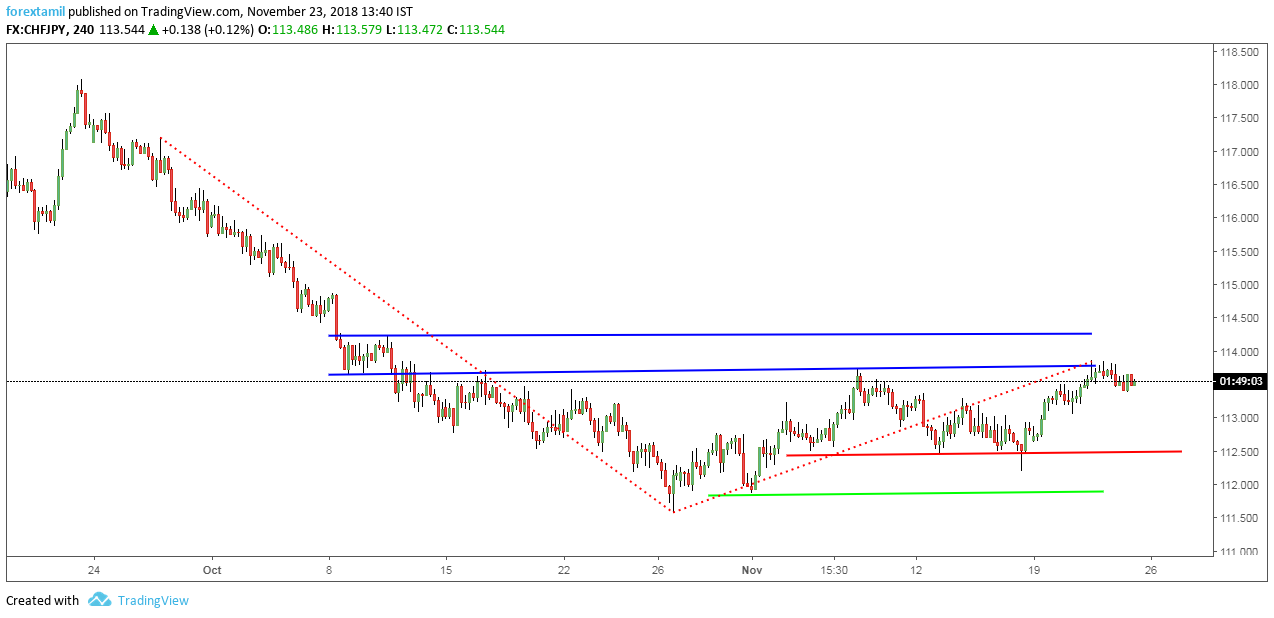CHFJPY: Horizontal Resistance Gaining the Attention.
