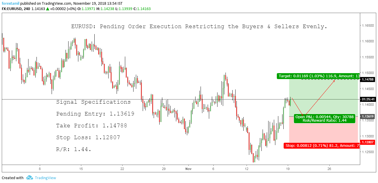 EURUSD: Pending Order Execution Restricting the Buyers & Sellers Evenly.