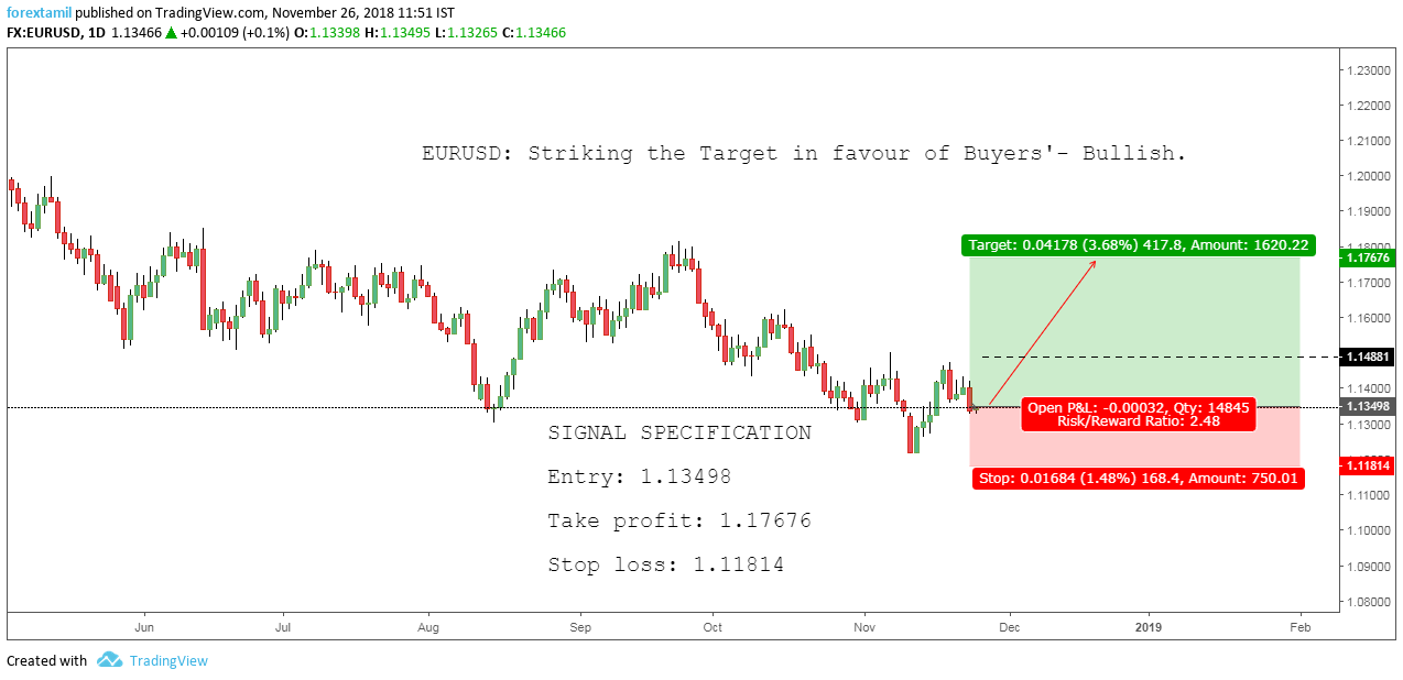 EURUSD: Striking the Target in favour of Buyers'- Bullish.
