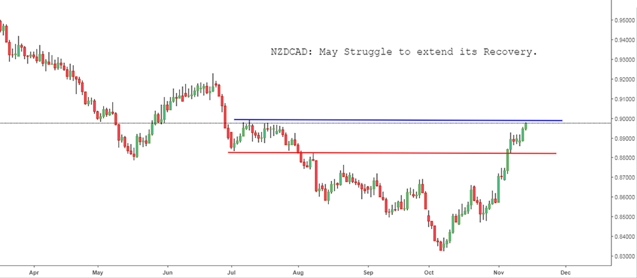 NZDCAD: May Struggle to extend its Recovery.