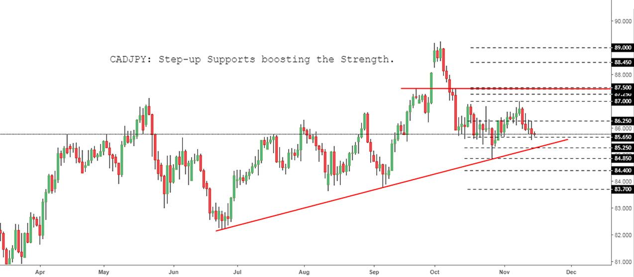 CADJPY: Step-up Supports boosting the Strength.