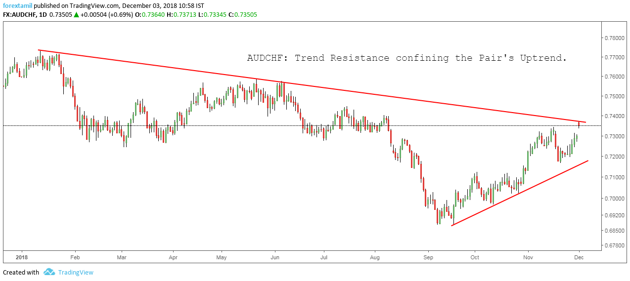 AUDCHF: Trend Resistance confineing the Pair's Uptrend.