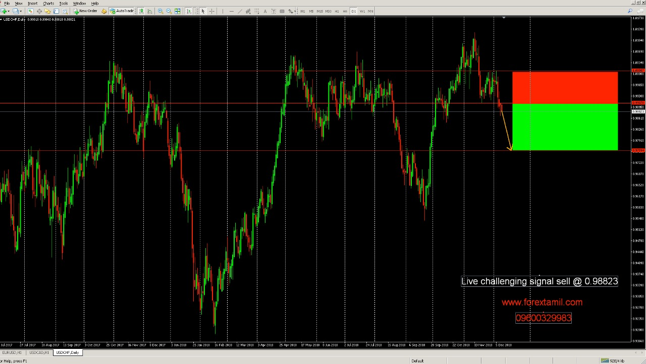 CADCHF: Sellers' Dominance.