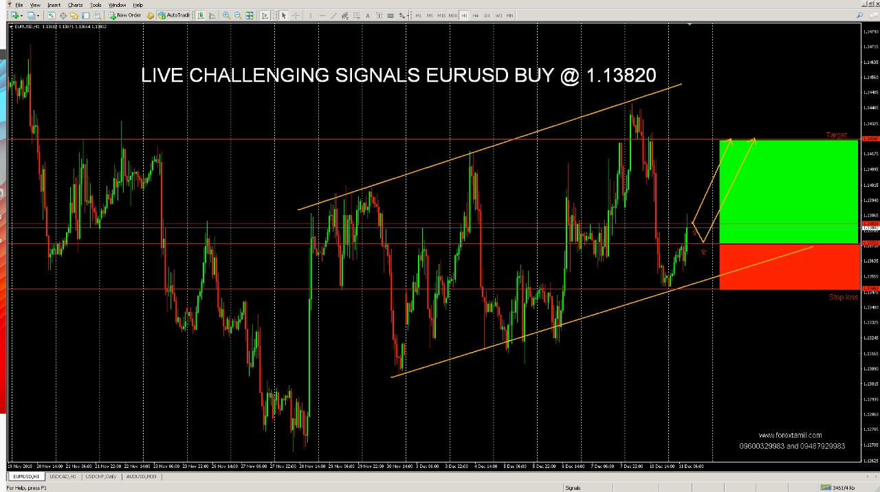 EURUSD: Ascending Wedge Highlighting the Buyers' Zone.