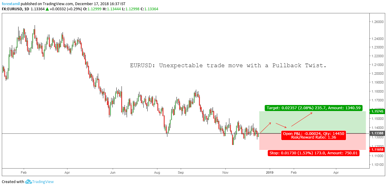 EURUSD: Unexpectable trade move with a Pullback Twist.