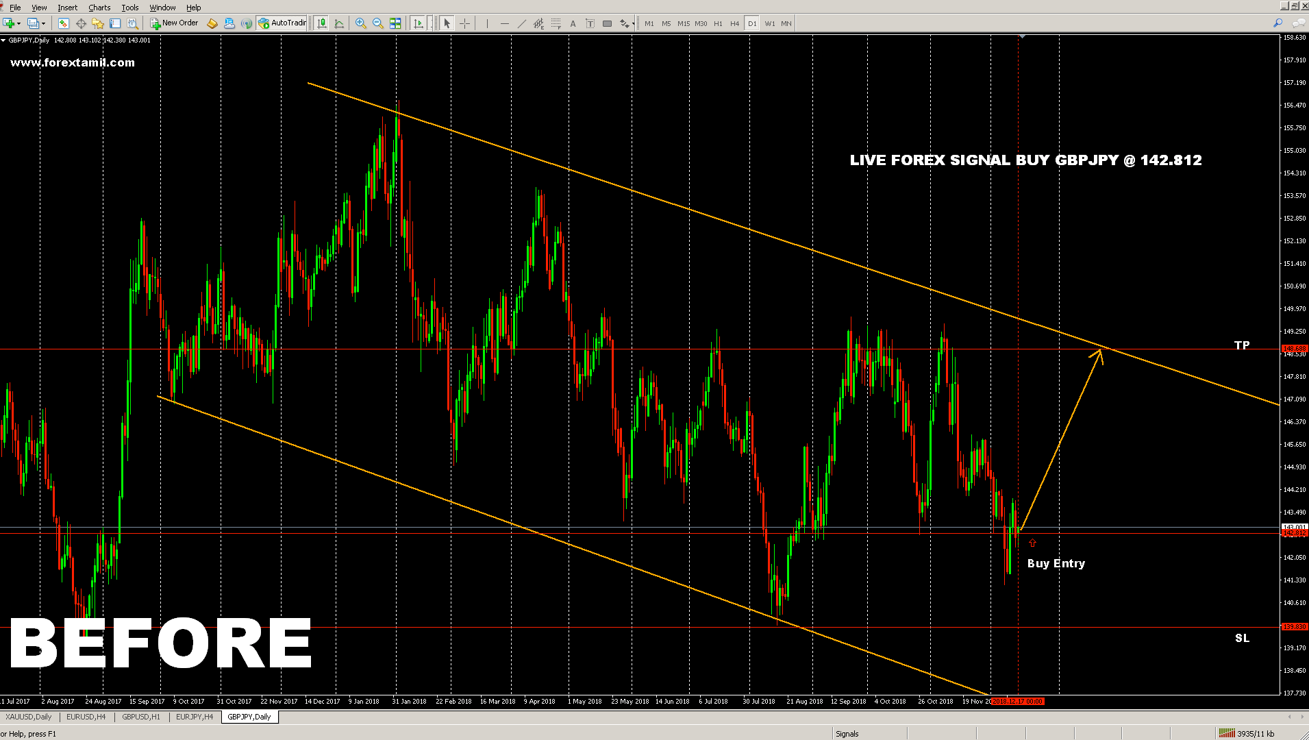 GBPJPY: Descending Wedge Formation pulls the Price range.