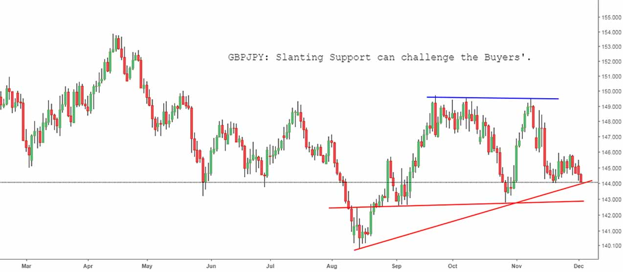 GBPJPY: Slanting Support can challenge the Buyers.