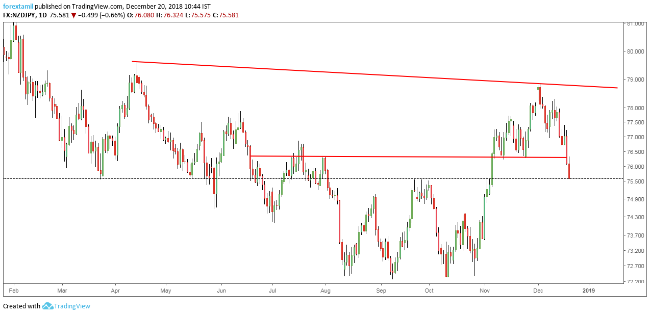 NZDJPY: Ready to Decline from the Trend Support.