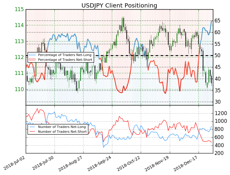 USD/JPY Sentiment: Net-Long Reaches a 9-month High