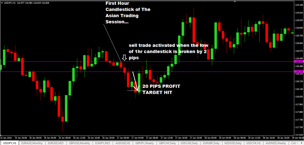 1 Hour Trading Strategy In Forex With USDJPY – Asian Session Trading-price action trading strategy