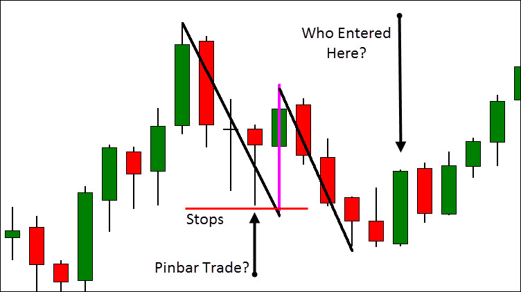 Trapped Traders Setups Can Give You A Strong Edge-price action trading strategy