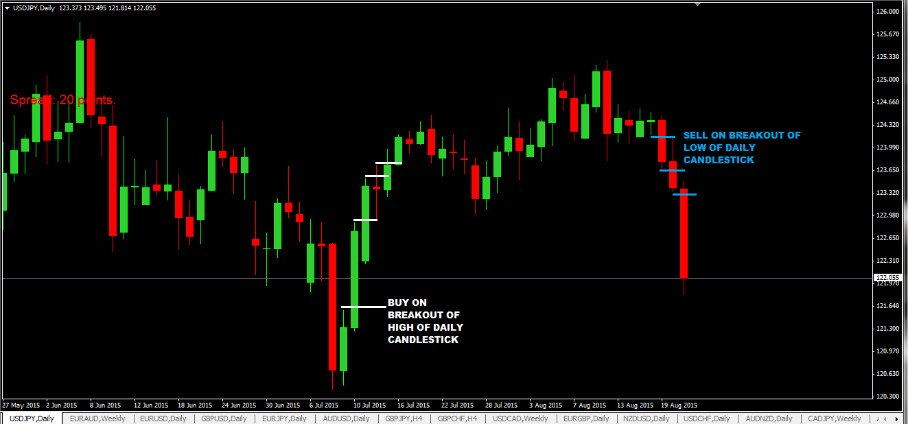 20 Pips Daily Candlestick Breakout Forex Strategy-A Solid Trading System To Have