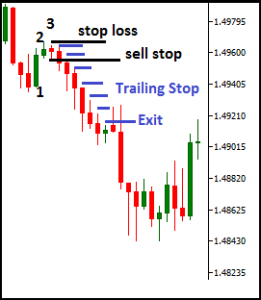 3rd Short Candlestick Forex Trading Strategy