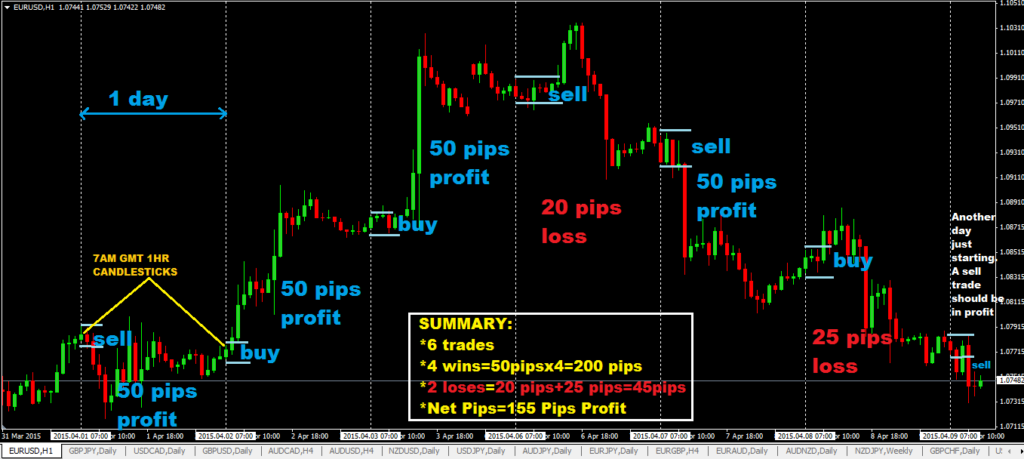 50 Pips A Day Forex Day Trading Strategy-price action trading strategy