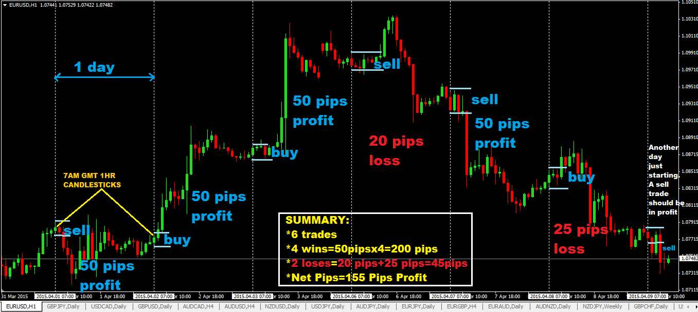 50 Pips A Day Forex Day Trading Strategy