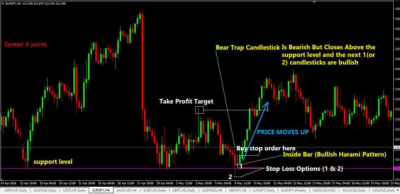 Bear Trap Trading Strategy