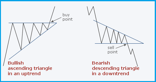 price action trading strategies