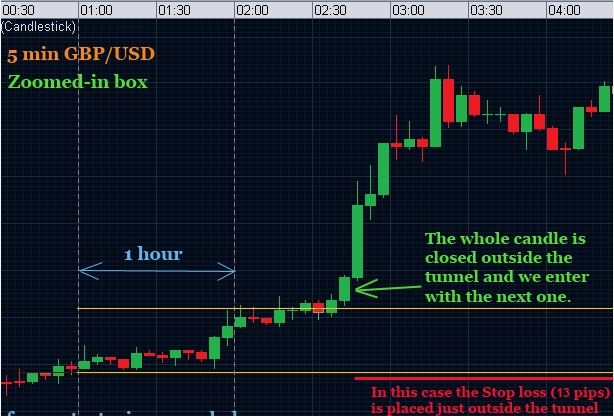 Breakout Forex Trading Strategy For GBPUSD