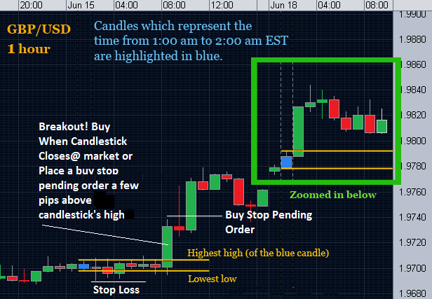 price action trading strategies for beginners