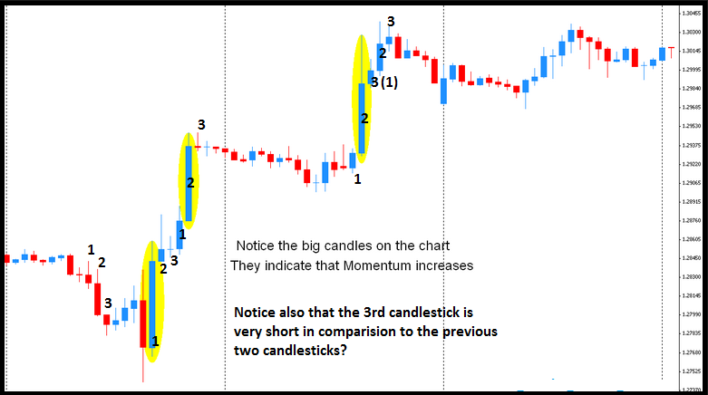 Candlestick Forex Trading Strategy