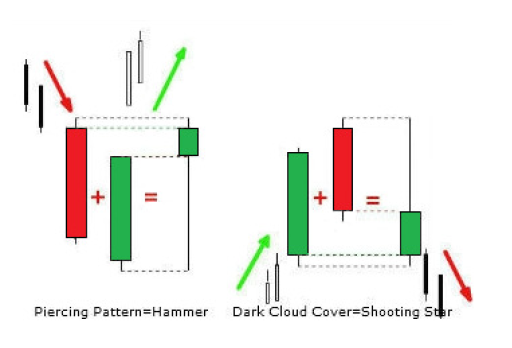 PROFITABLE CANDLESTICK PATTERNS EVERY TRADER NEEDS TO KNOW -price action trading strategy