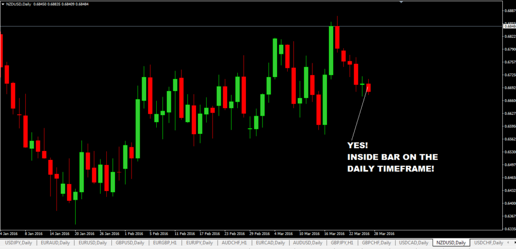 Daily Inside Bar Trading With Trendlines Forex Trading Strategy-price action trading strategy