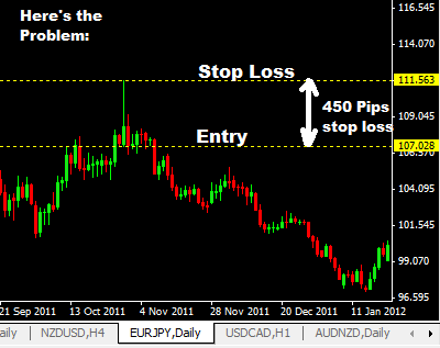 Daily Pin Bar Forex Trading Strategy, price action trading strategies