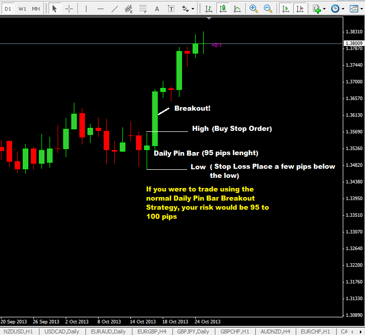 Daily Pin Bar Forex Trading Strategy Using A Low Risk Entry Trading Technique