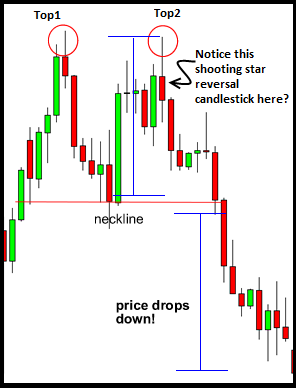 price action trading strategies forex