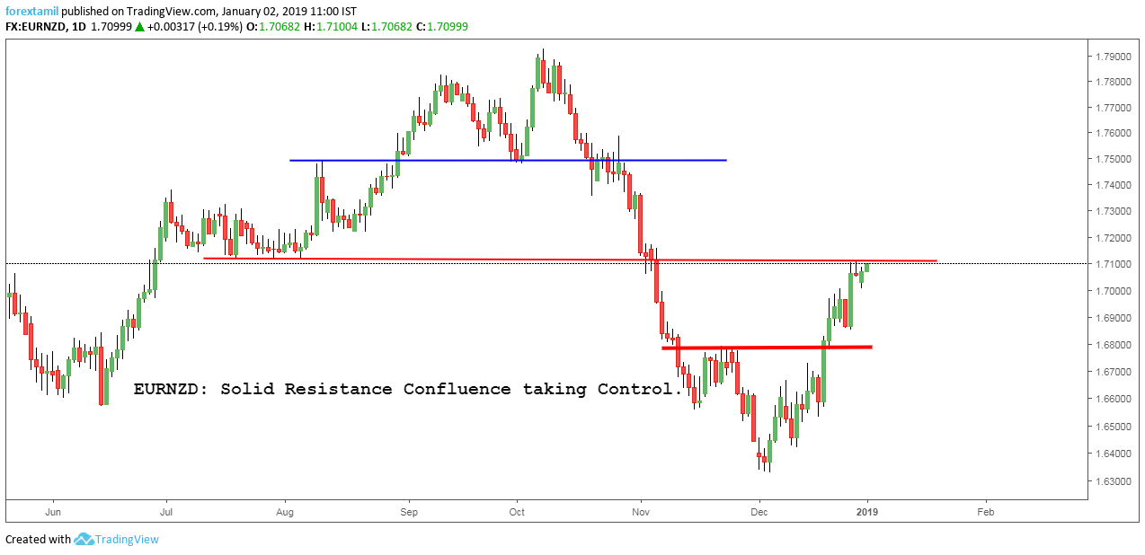 EURNZD: Solid Resistance Confluence taking Control.