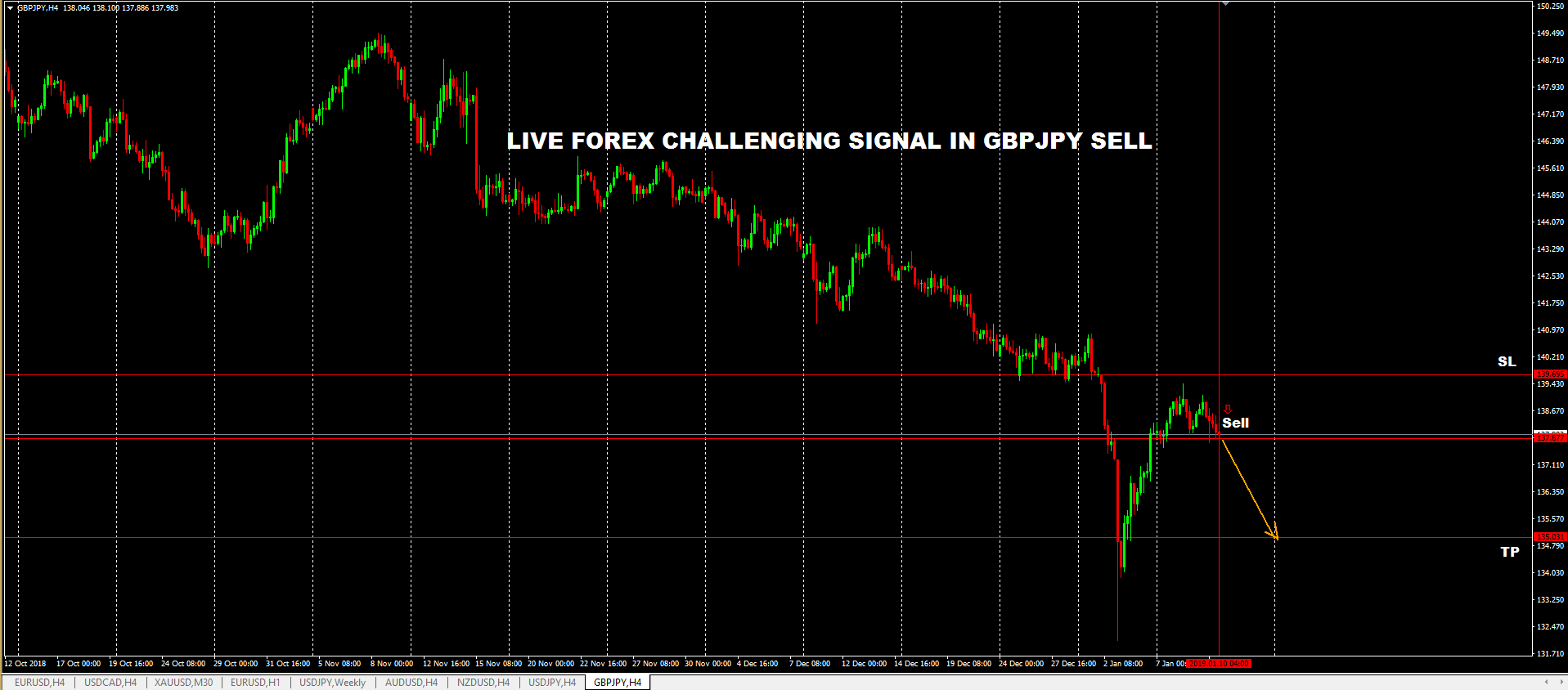 GBPJPY: Let the Pair Fire-up-Bearish.